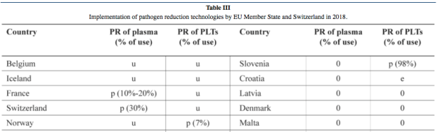 tabla usos PRT por países 2018