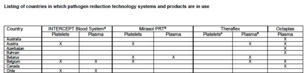 tabla usos prt por países 2015